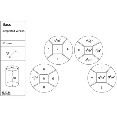 ECS B1 4er Basspans Steeldrums Layout
